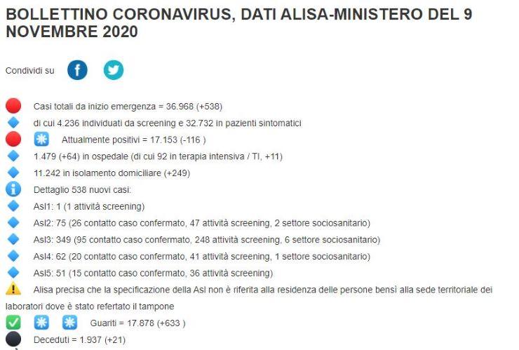 """Liguria zona arancione, Toti: """"Una decisione che ci lascia perplessi"""" - www.meteoweek.com"""