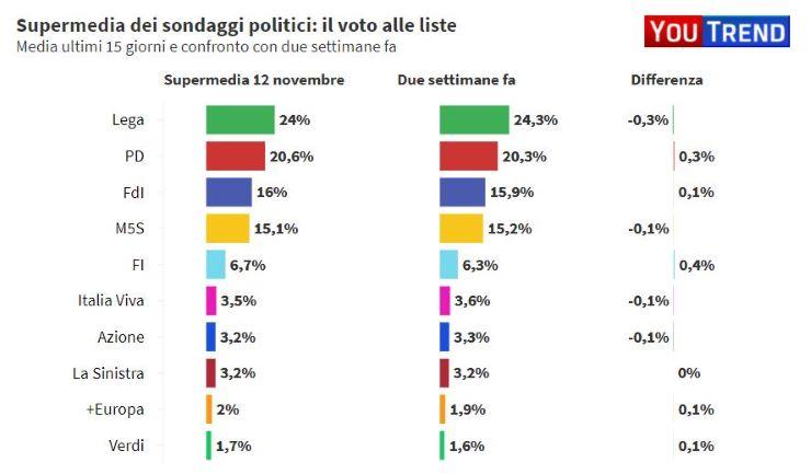 """Renzi apre al centrodestra: """"Collaborazione di FI è una novità politica"""" - www.meteoweek.com"""