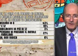 Dal cenone al rimpasto di governo: i sondaggi su Covid e Natale [VIDEO] - www.meteoweek.com