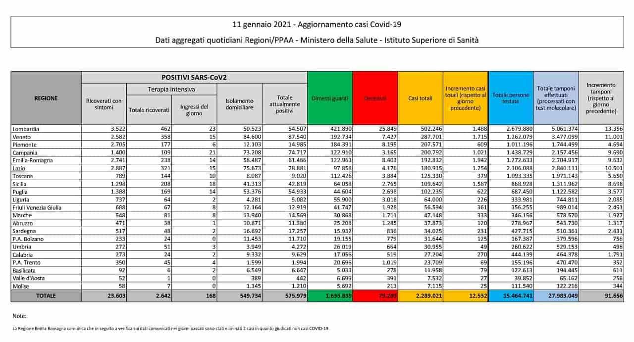 Covid in Italia: oltre 18mila i contagi nelle ultime 24 ore
