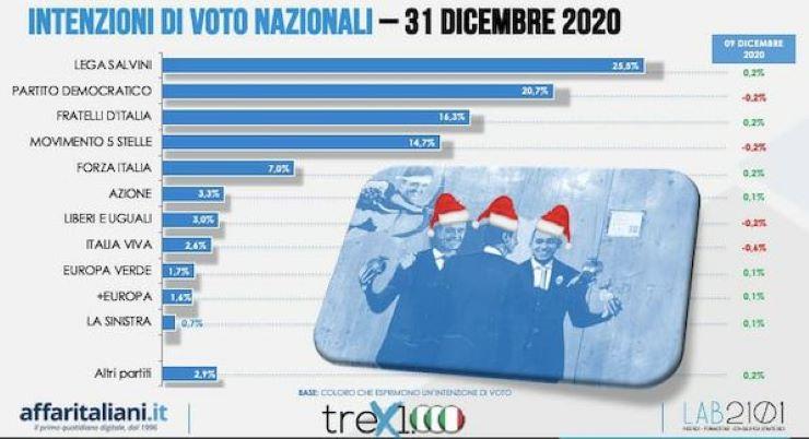 Sondaggi: la Lega stacca il Pd, Renzi crolla sotto soglia di sbarramento - www.meteoweek.com